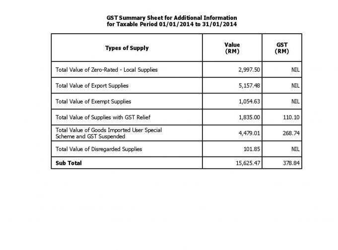 GL GST Summary Sheet - Page 3